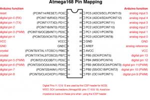 Atmega168 Pin Map